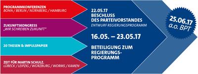 Grafik zum Programmprozess der SPD bis zum Regierungsprogramm 2017