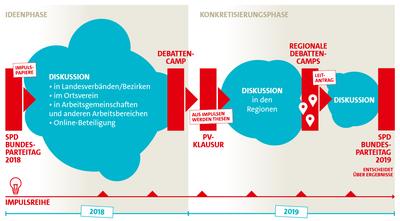 Grafik zum Programmprozess #SPDerneuern