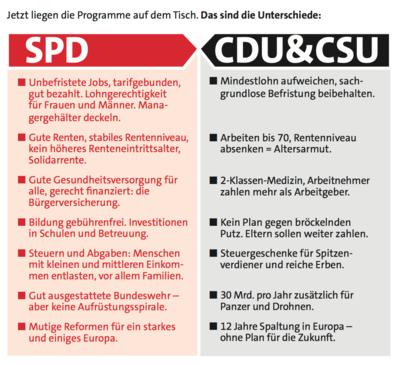 Vergleich der Positionen der SPD und der CDU. Hier gibt es das Motiv in vorlesbarer Version: https://www.spd.de/fileadmin/Dokumente/Flugblaetter/2017_Q3/20170703_FB_SPDvsUnion_mL.pdf