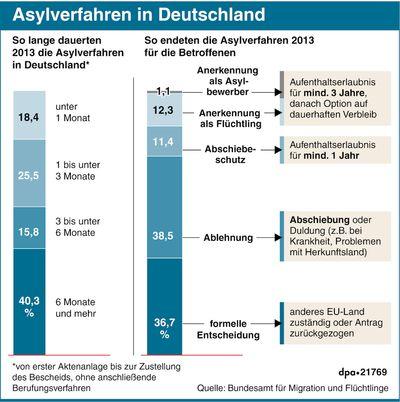 Grafik-Asylverfahren_in_Deu_43059604.jpg