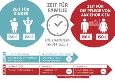 Infografik zur Familienarbeitszeit: Zeit für Kinder - Zeit für die Pflege von Angehörigen
