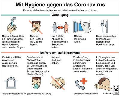 Grafik: Mit Hygiene gegen das Coronavirus