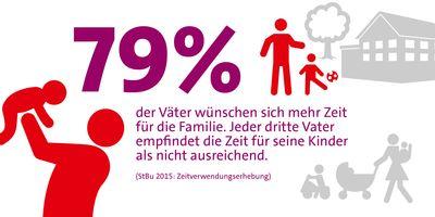 Grafik: 79 % der Väter wünschen sich mehr Zeit für die Familie