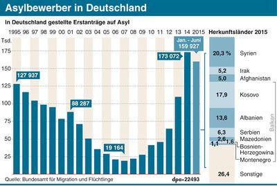 Grafik-Asylbewerber_in_Deut_46228544.jpg