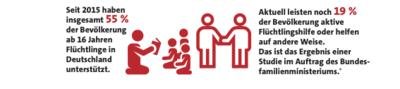 Grafik: Aktuell leisten 19 Prozent der Bevölkerung aktive Flüchtlingshilfe oder helfen auf andere Weise